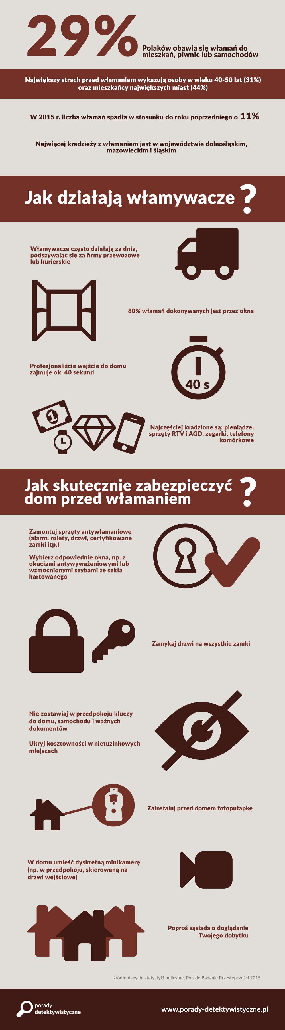 Zabezpieczenie domu - infografika